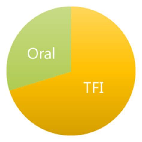 Oral resume presentation sample